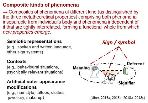 TPS Paradigm - Composite kinds of phenomena